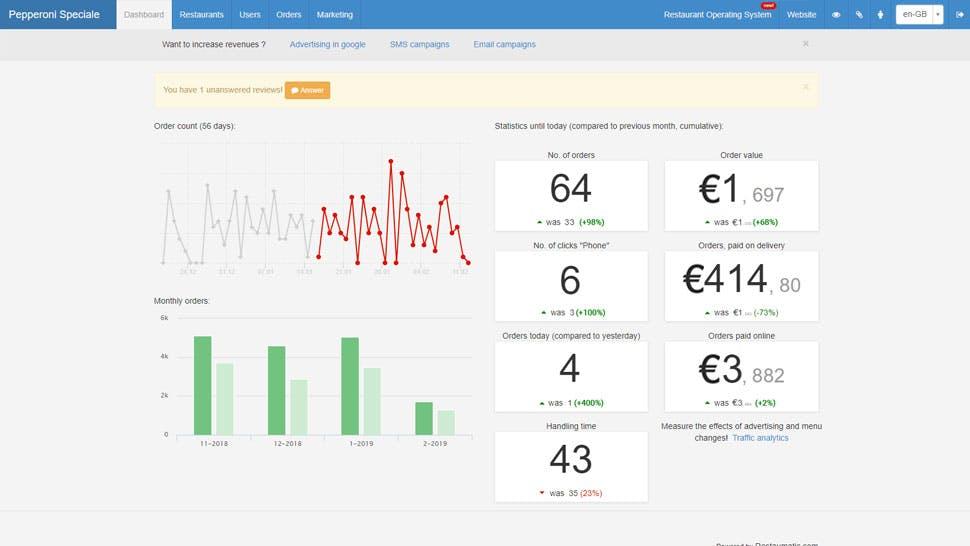 Online sales statistics