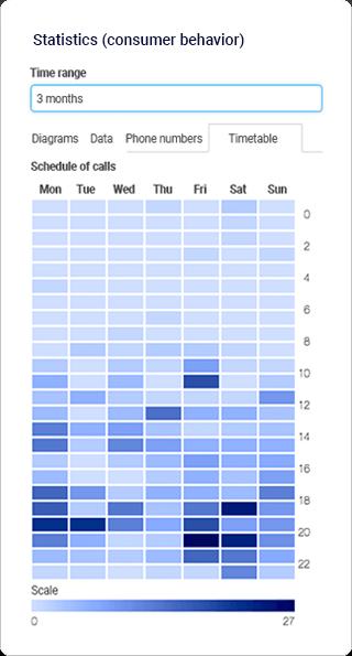 Statistics (customer behavior)