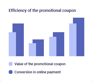 Effectiveness of the promotional coupon