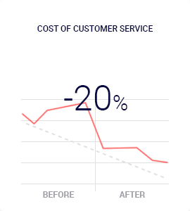 Cost of customer service